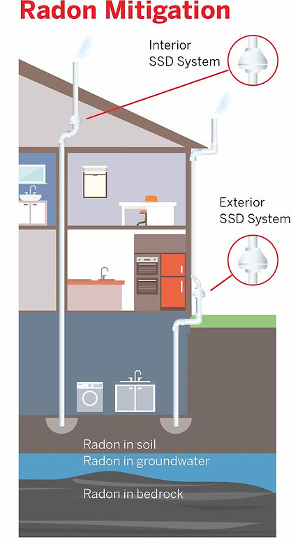 Radon Mitigation Interior SSD System Exterior SSD System Radon in soil Radon in groundwater Radon in bedrock