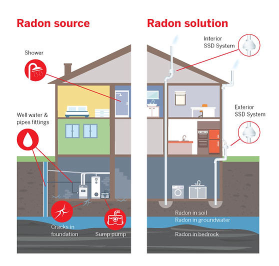 How Radon Enters a Building Air pressure differences between a building and the soil around its foundation create a vacuum and draw radon through cracks in the foundation, pipe fittings, shower, sump pump and windows. Radon Source Shower Well water & pipe fittings Cracks in foundation Sump pump Radon solution Interior SSD System Exterior SSD System Radon in Soil Radon in groundwater Radon in bedrock