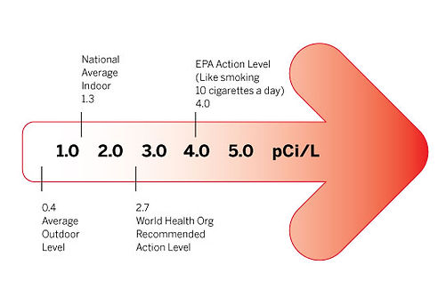 What Do My Radon Levels Mean? 0.4 Average Outdoor Level National Average Indoor 1.3 2.7 World Health Org Recommended Action Level 4.0 EPA Action Level (Like smoking 10 cigarettes a day) pCi/L