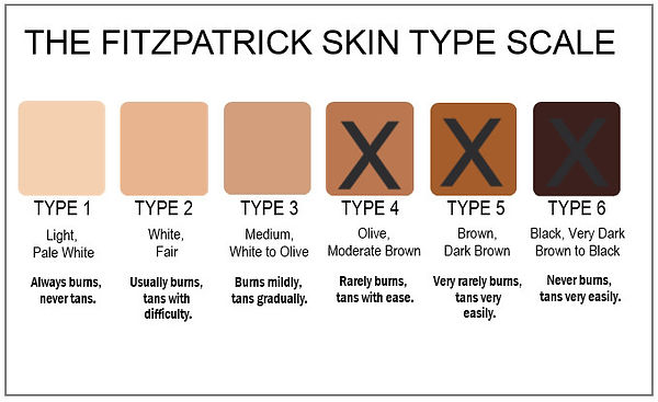 Fitzpatrick_color_chart_edited.jpg