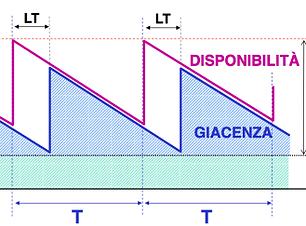 Gestione delle scorte - intervallo fisso