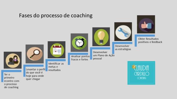 Fases do processo de coaching por Coach Claudia Cardillo