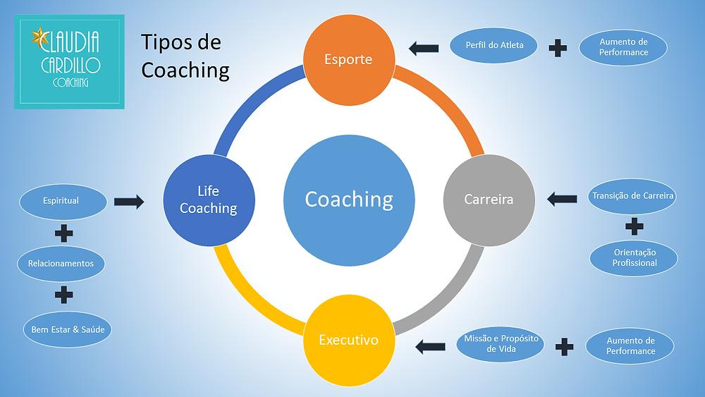 Infográfico - Tipo de Coaching by Claudia Cardillo