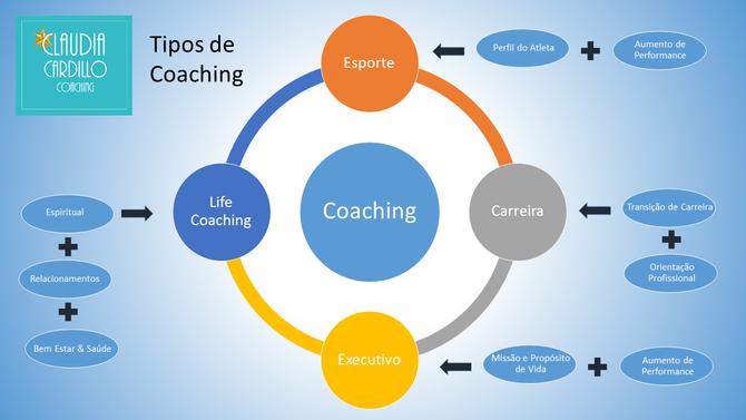 4 Tipos de Coaching que levam ao sucesso