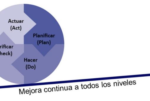 2da Cápsula: Medición Madurez Ágil   Mejora continua