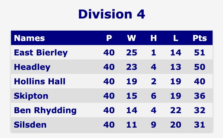Bradford & District 8-15 Golf association Division 4 table