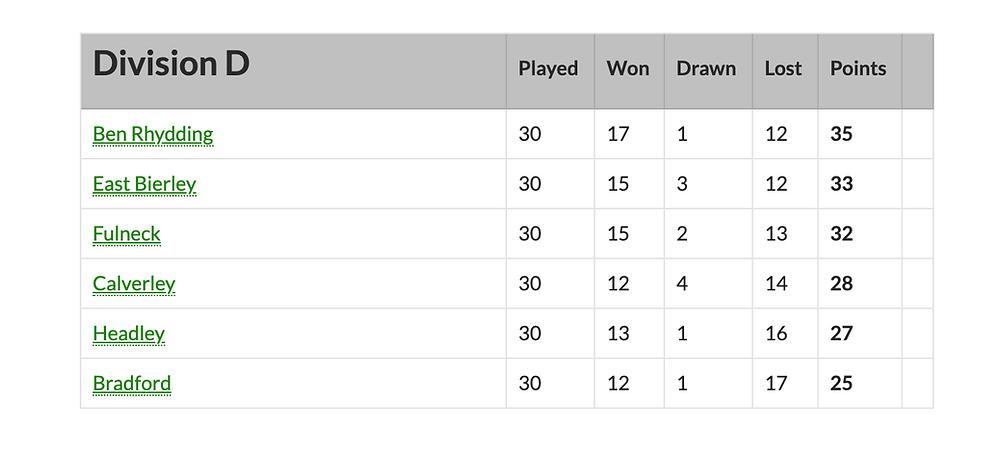 Division D final table