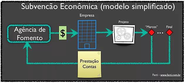 subvenção econômica