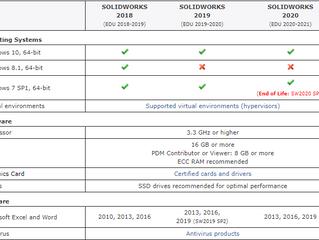 Quais são os requisitos de sistema dos produtos SOLIDWORKS?