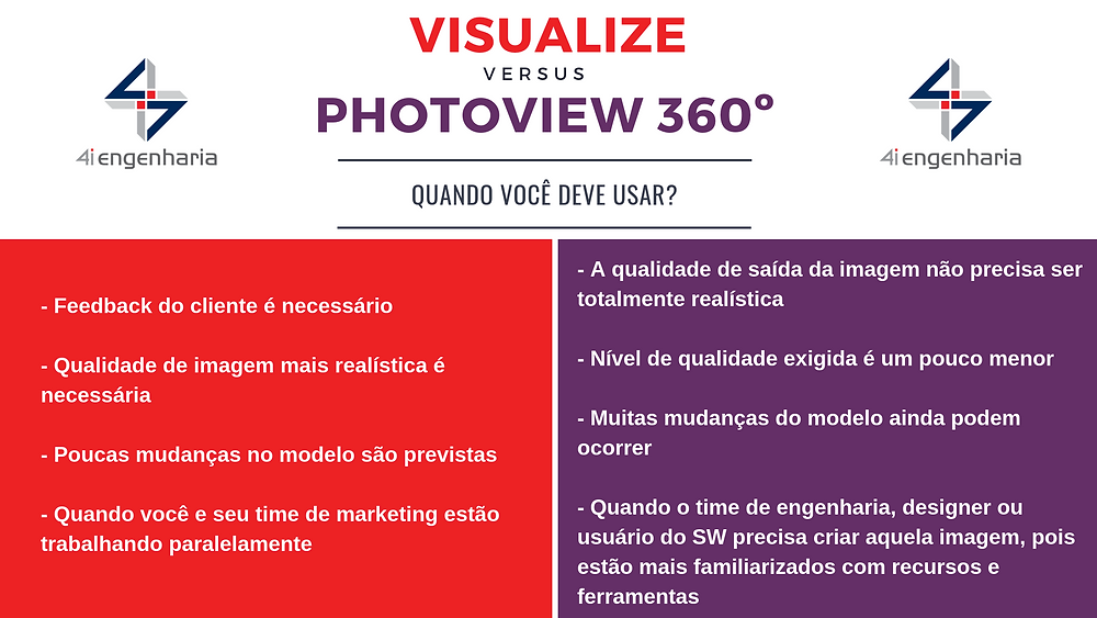Infográfico Visualize vs Photoview 360º