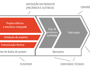 Migração de projetos de engenharia de software CAD 2D para 3D (Parte 3)