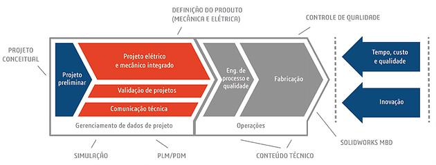 Projeto Engenharia SolidWorks