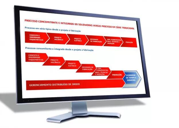 Integração disciplinas SolidWorks