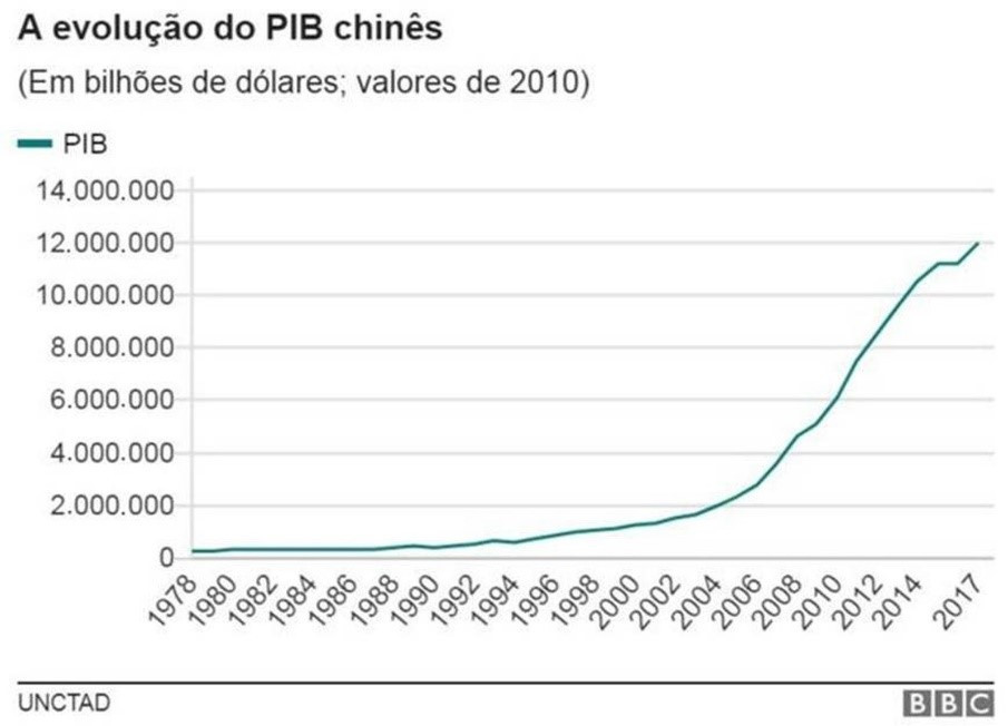 A evolução do PIB chinês