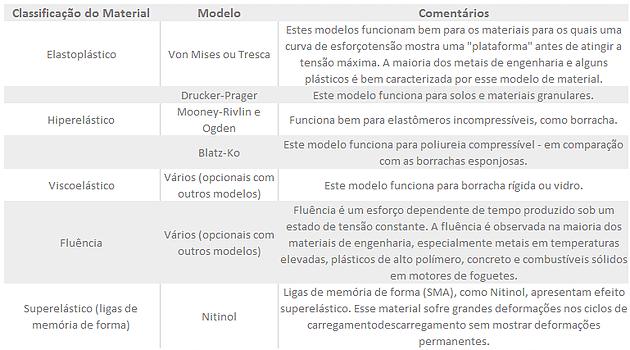 Tabela Classificação Material