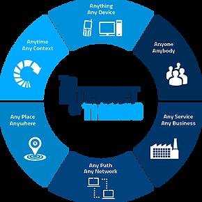 IoT (Internet das Coisas)