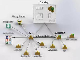 Porque você precisa do SolidWorks PDM para gerenciar todos os diferentes tipos de arquivos!