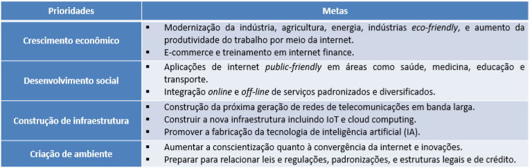 Internet Plus