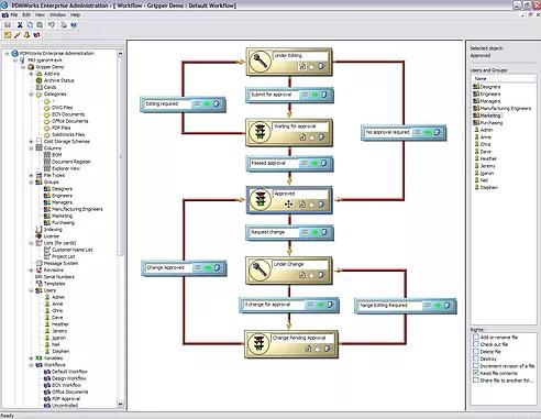 Workflow PDM Fluxo de Trabalho