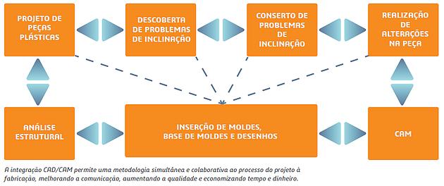 4i Engenharia | Vantagens da integração