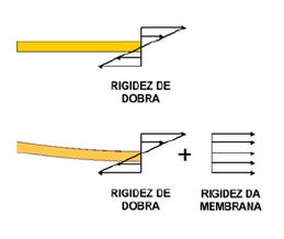 Rigidez de dobra e membrana