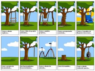 Acabe com os o problemas de comunicação técnica dos seus projetos de engenharia