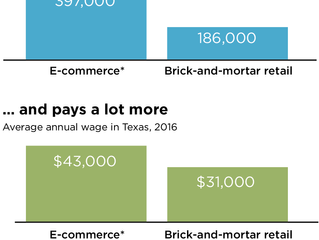 From Amazon to Wal-Mart, digital retail is producing more jobs and higher pay