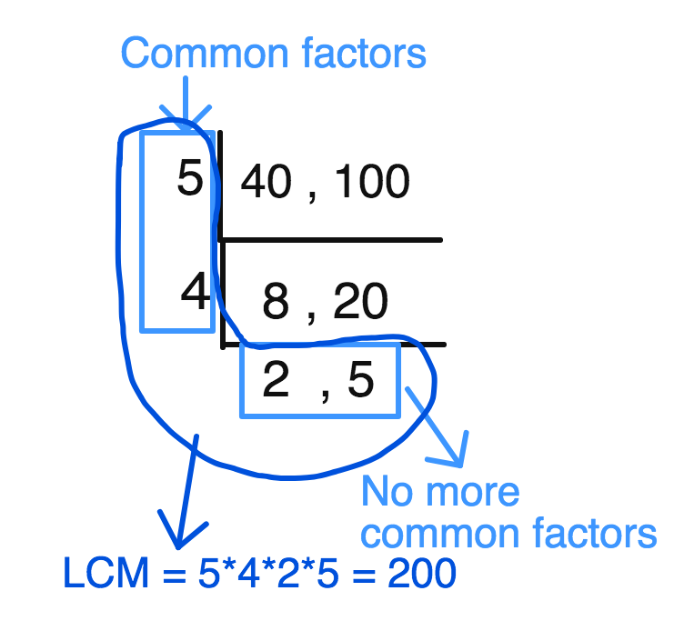 Least Common Multiple LCM of 40 and 100