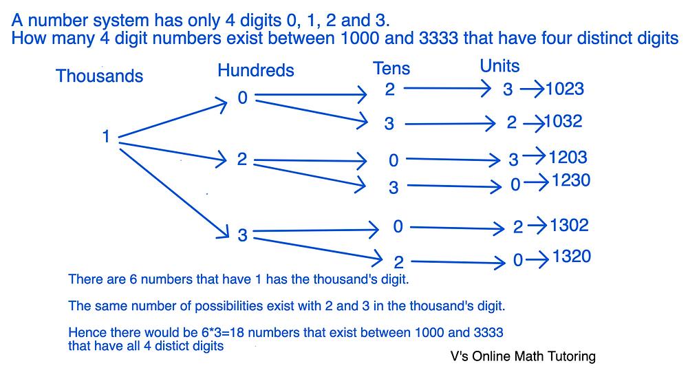 Counting principle - Permutations