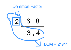 Least Common Multiple of 6 and 8