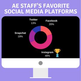 Tuesday Tidbit Social Media Survey 2018