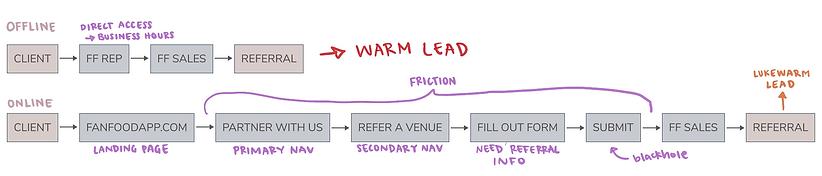 Current Refer a Venue Flow