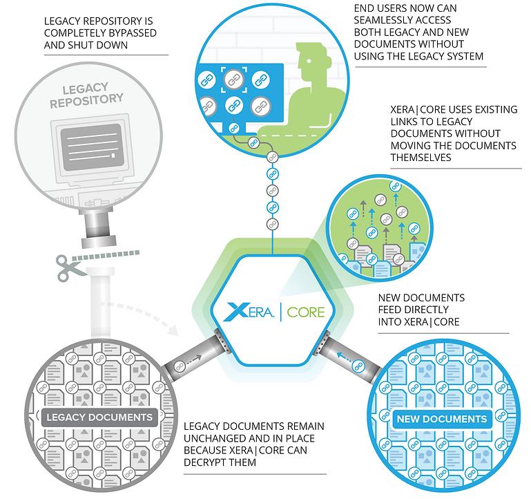 XERA|CORE Document Management Repository