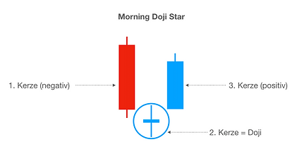 Morning Doji Star.png