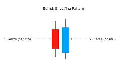 Bullish_engulfing_Pattern - Trading Universiy24