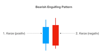 Bearish Engulfing Patter - Trading Univesity24