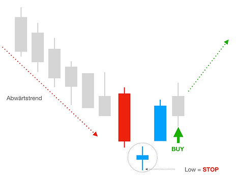 Morning Doji Star BUY.png