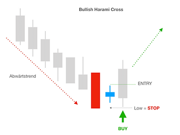Bullish Harami Cross BUY | Trading University24