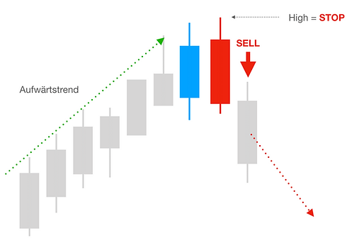 Bearish_Engulfing_Pattern - Trading University24