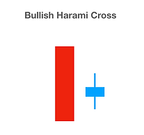 Bullish Harami Cross | Trading University24