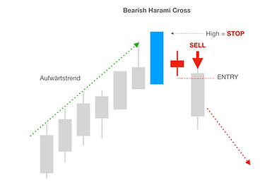 Bearish Harami Cross SELL | Trading Universtiy24