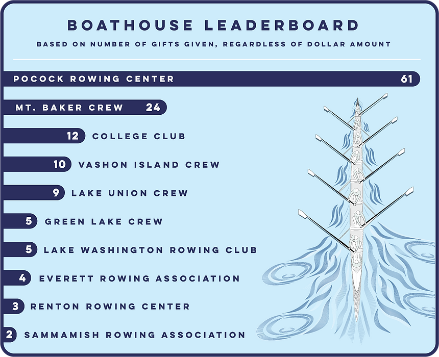 Boathouse Leaderboard.png