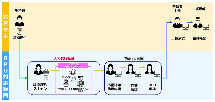 申請代行事例ポンチ絵.PNG
