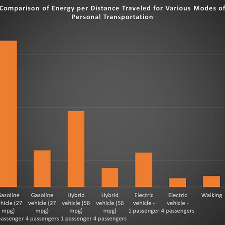 Comparing efficiencies for different modes of transportation