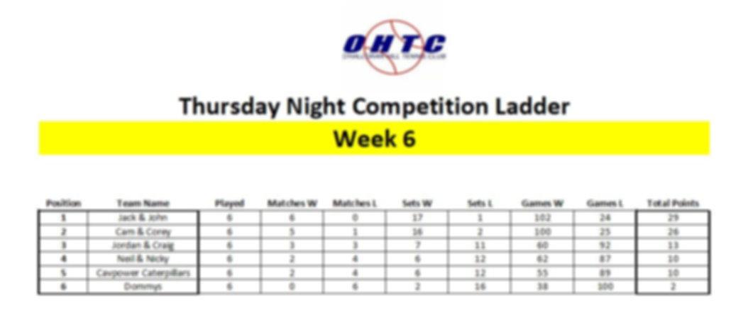 Thursday Night Competition Ladder.JPG