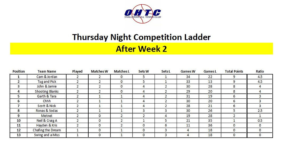 Thursday Night Competition Ladder.JPG