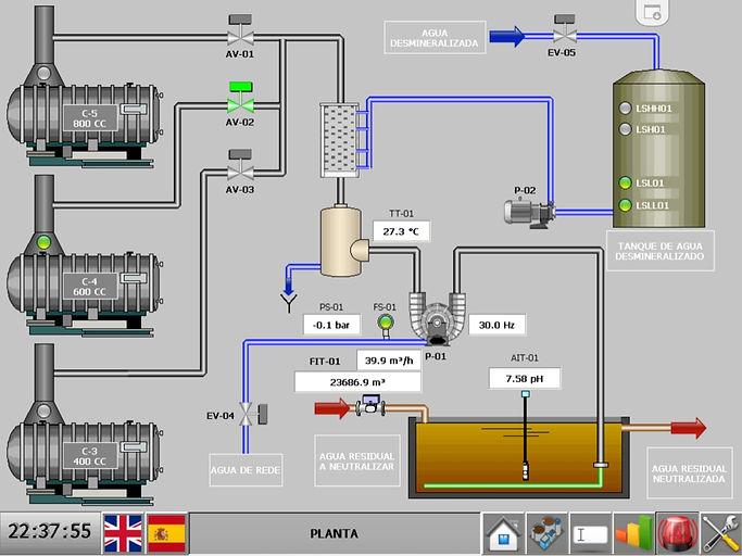 Diagrama de flujo recuperación CO2