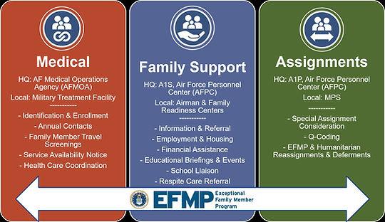 1.-EFMP-Integrated-Program.jpg