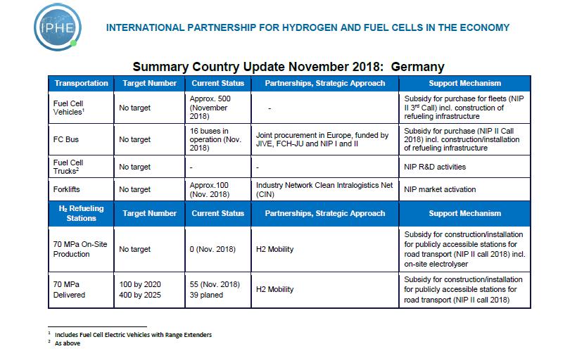 Germany | Home International Partnership for Hydrogen&Fuel