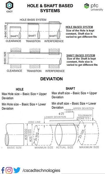 Hole & Shaft based Systems